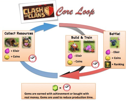 The Clash of Clans Core Loop