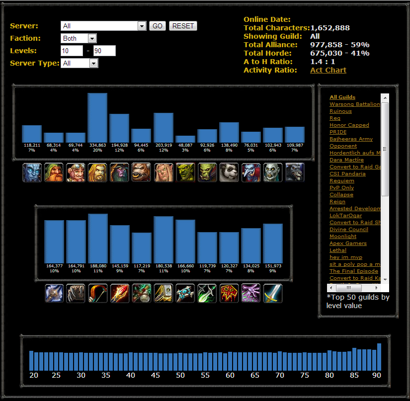 The race and class census of World of Warcraft