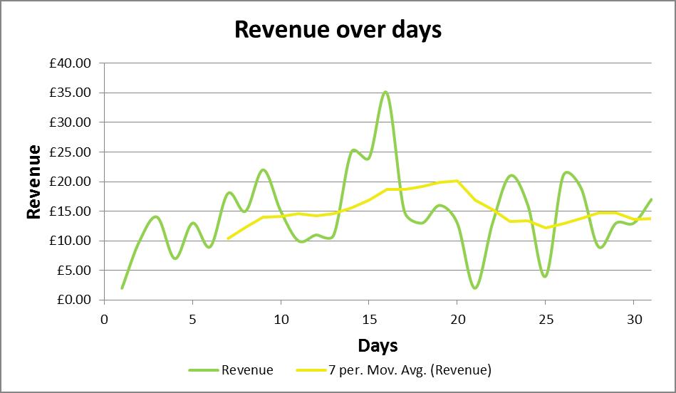 Revenue Over Days