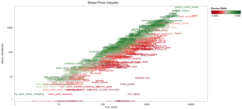 Auction Success Ratio Valuation for all Items sold (relative to whether the item was sold above street vendor prices).