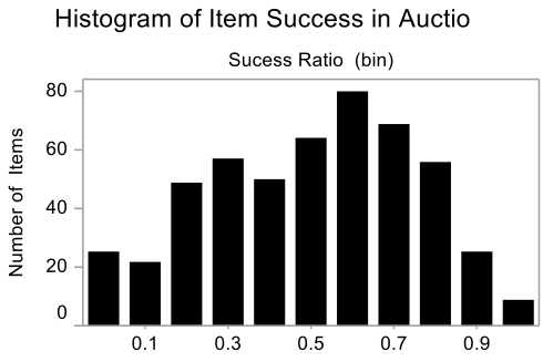 Histogram of Item Auction Success as measured by proportion of auctions sold above the vendor price.