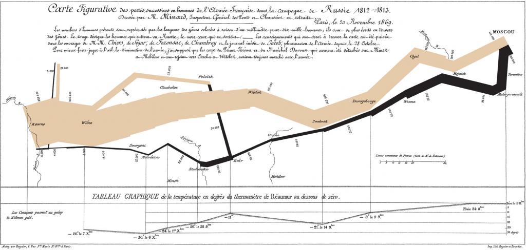 Napoleon's march infographic