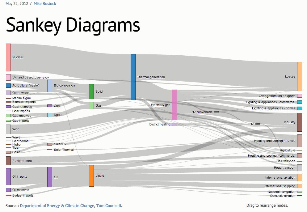 Sankey diagram example