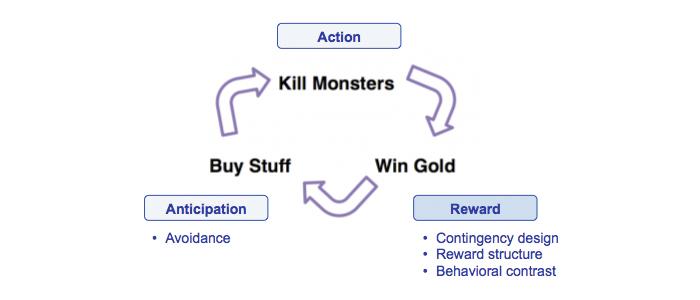 Reward phase
