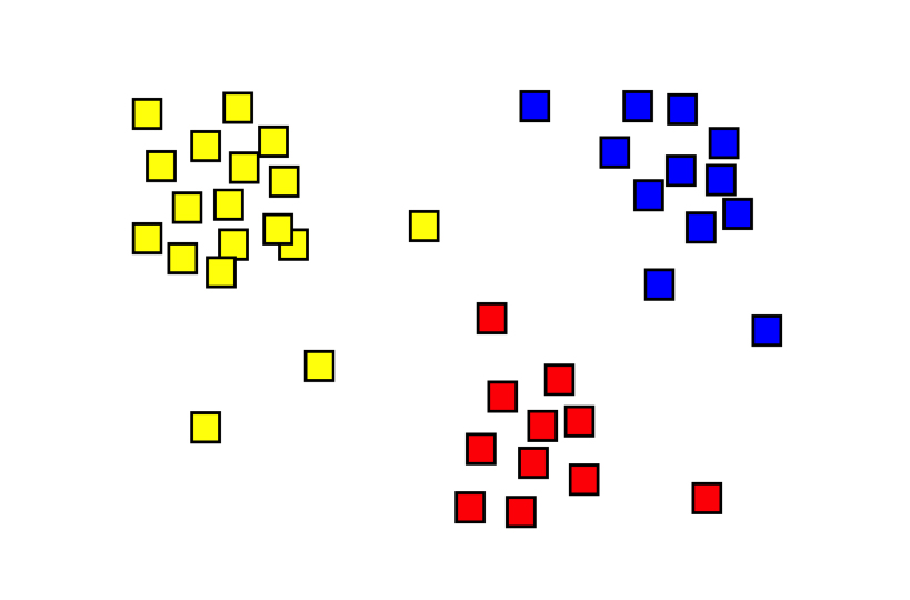 An example of a cluster analysis. Data points have been grouped into three clusters, based on relative similarity. Source: Wikipedia.