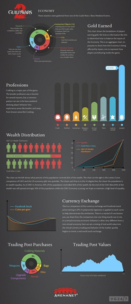An infographic from the beta weekend of the MMORPG Guild Wars 2, showing a breakdown of different economic indicators, e.g. the distribution of wealth and currency exchanges. Note the breakdown at the top showing sources of gold earned and the multiple sources of income that exists in a contemporary MMORPG (source).