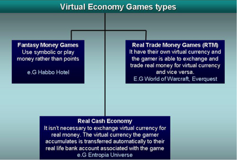 Three types of virtual economies in online games (source)
