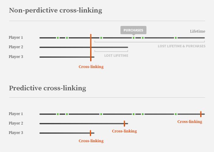 Figure 1. A comparison of predictive and non-predictive cross-linking