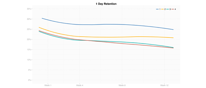Games in Group 1 have consistently higher retention, especially in the first weeks after being launched.
