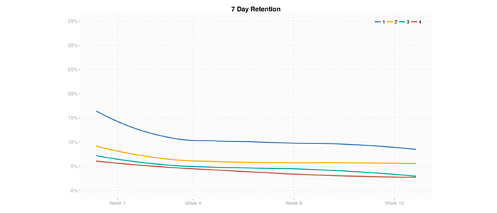 For less successful games (Groups 3 & 4) Day 7 retention drops below 3%.