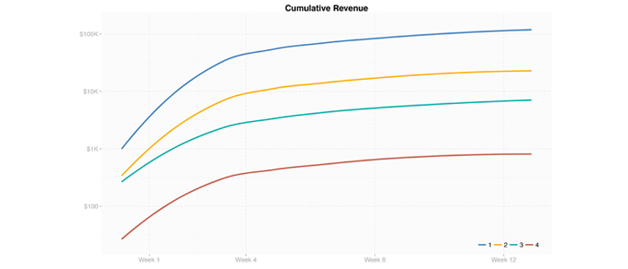 The apparent difference in the cumulative revenue increase rate when considering quantiles.