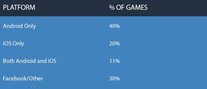 Games distribution by platform