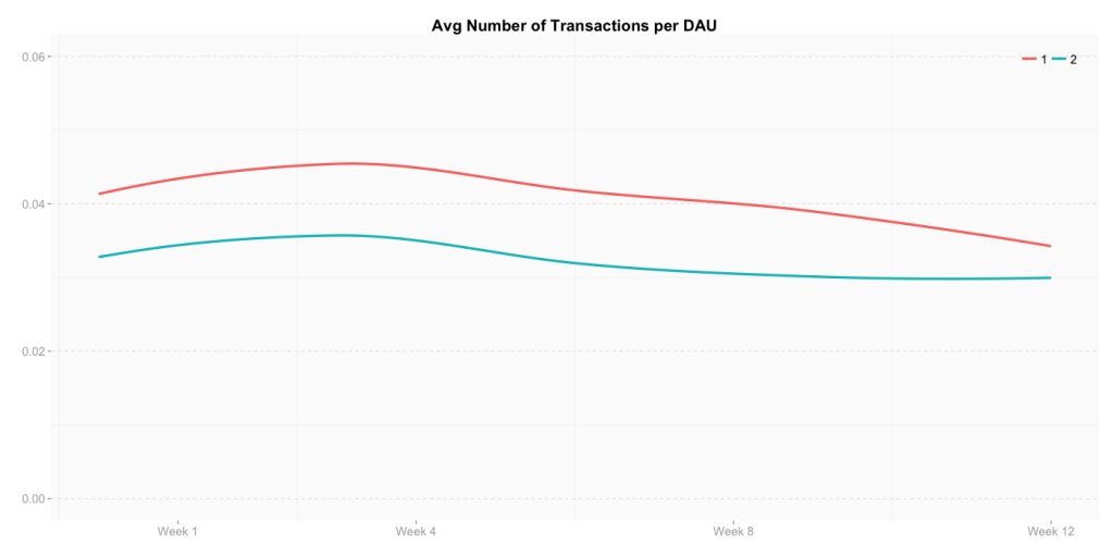 The average number of transactions per daily active users