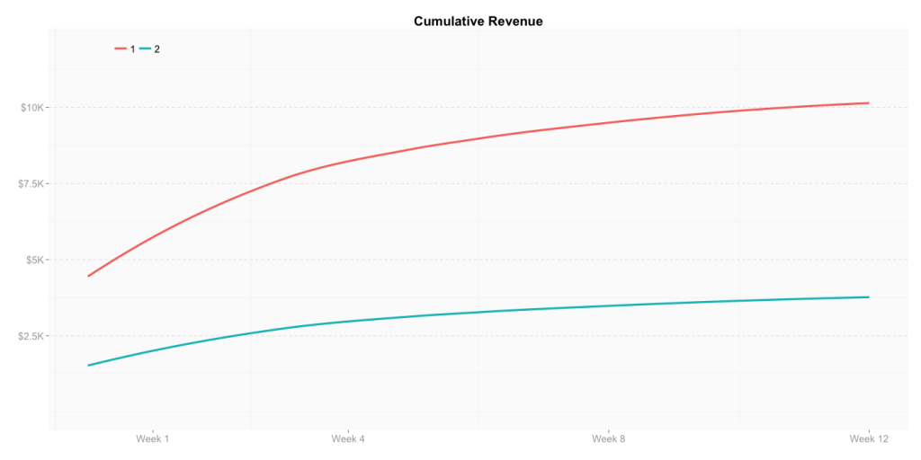 Cumulative revenue for the Golden Cohort as opposed to Cohort 2