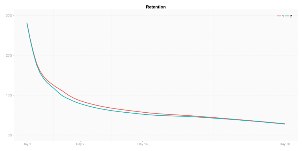 Retention follows almost the same pattern for both cohorts