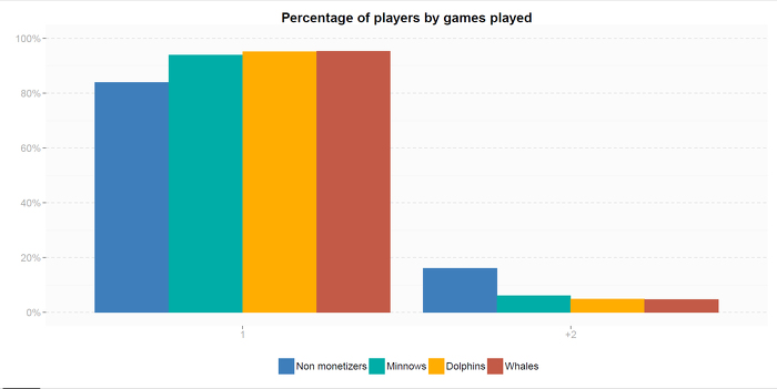 01_percentage_of_players_by_games_played
