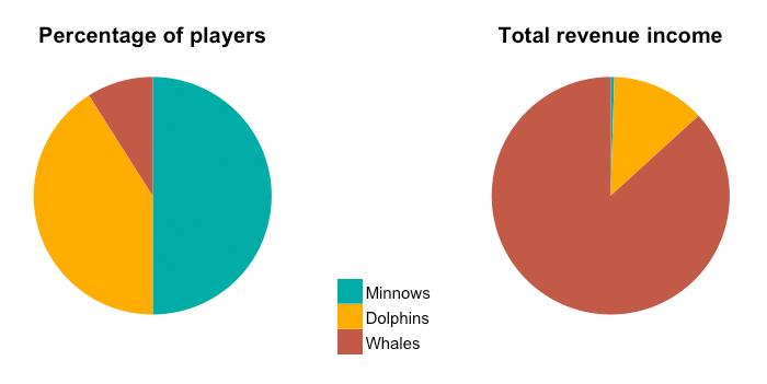 Player&rev