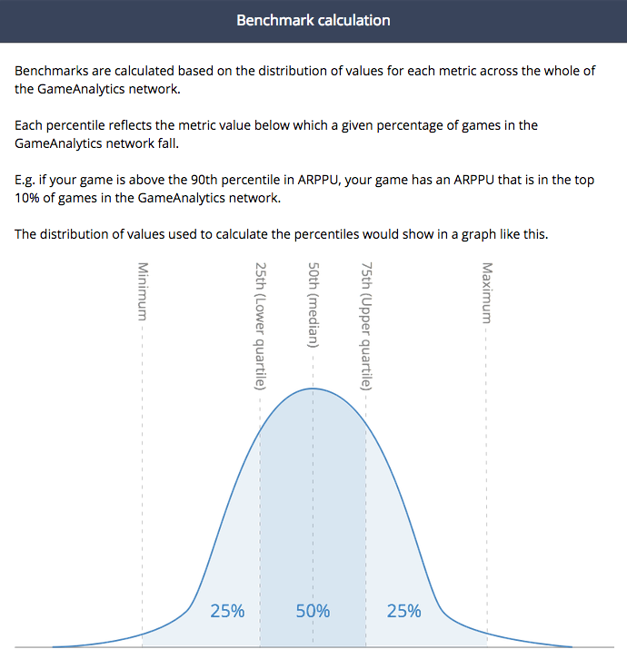 Quartile Benchmark Analysis