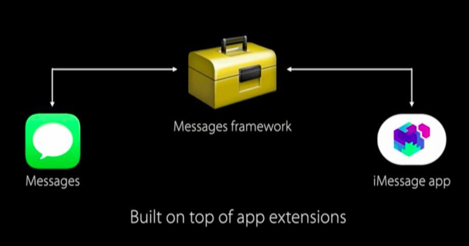 imessages-framework