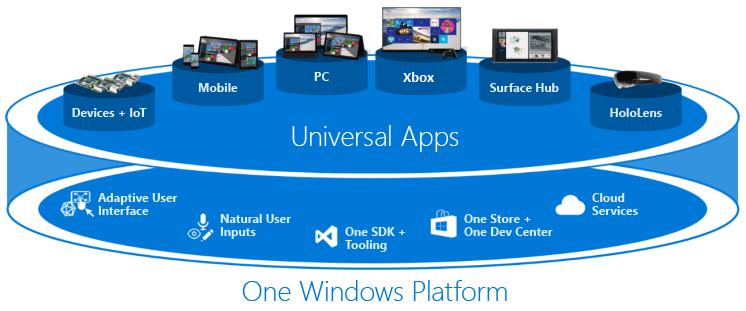 Microsoft UWP Devices