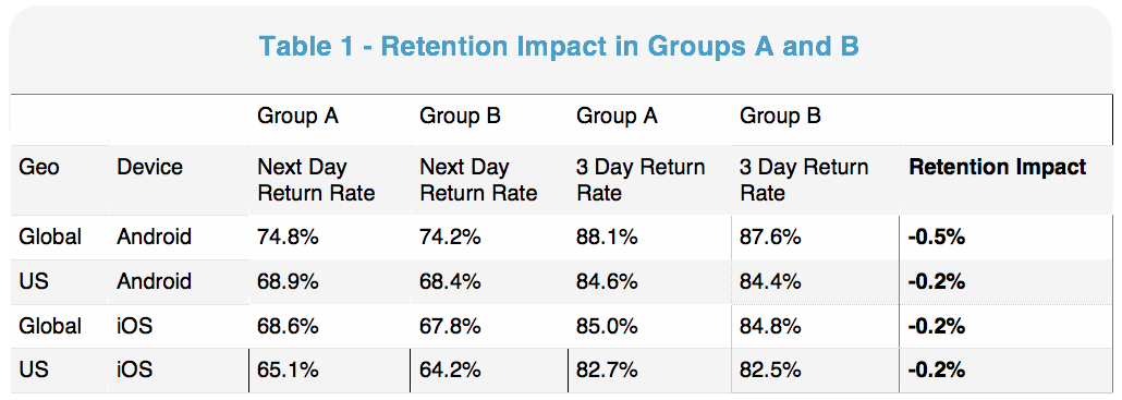 Retention Rate Impact - Table 1