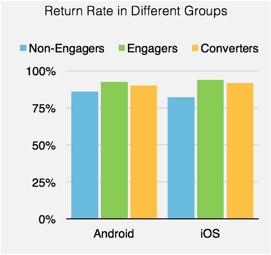Return Rate Different Groups