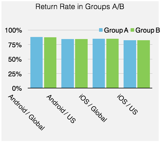 Return Rate Groups A:B