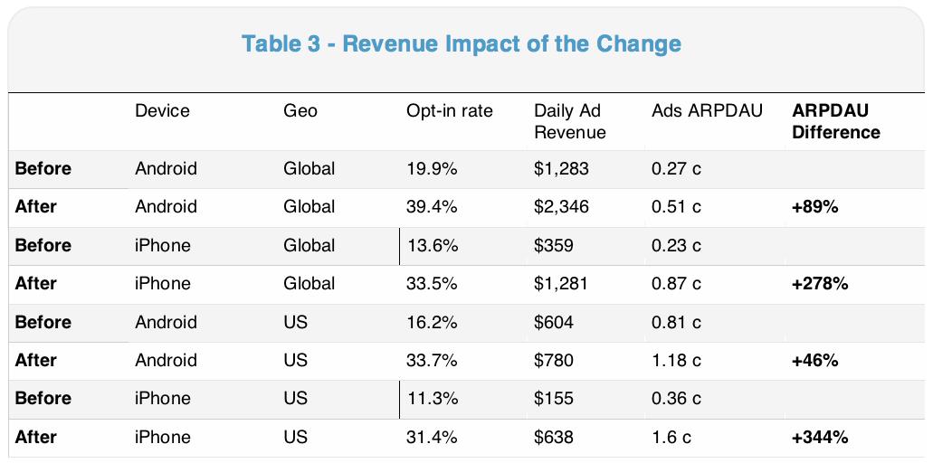 Revenue Impact of the Change 3