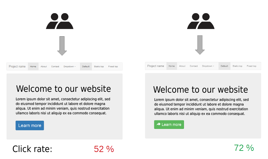 A/B testing example image
