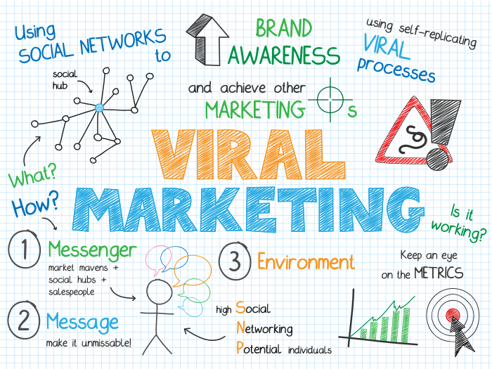 Viral Game Marketing