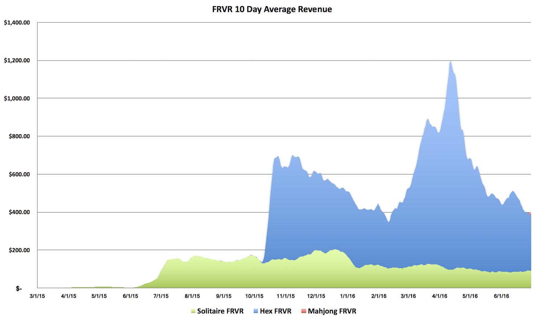FRVR Revenue