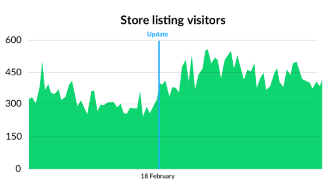 Image 6. App visits before and after optimisations